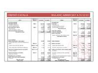 Tancament de l'exercici 2012 i pressupost de 2013