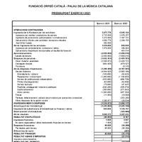 Fundació OC PMC Pressupost 2021 pèrdues i guanys